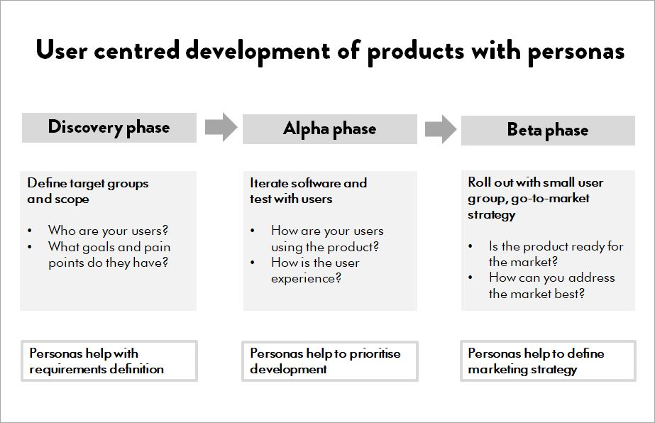 User centred development of products with personas